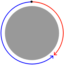 rotation diagram