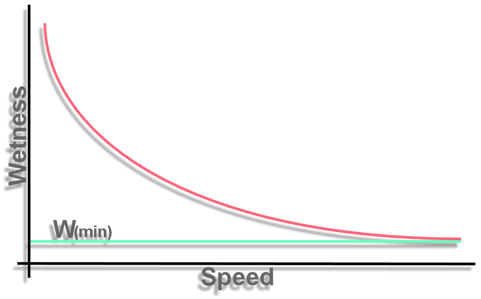 graph of walking running in the rain, speed v wetness