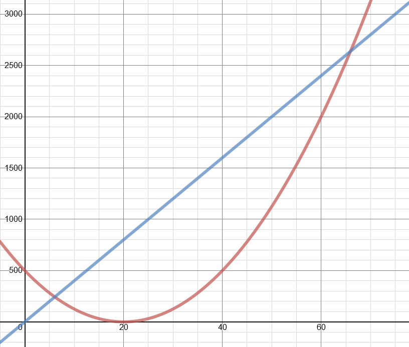 graph to show positions for the bee and train over an extended time