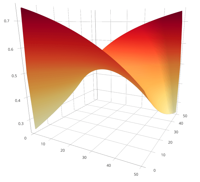 3D surface plot of the solution for the red blue marble problem.