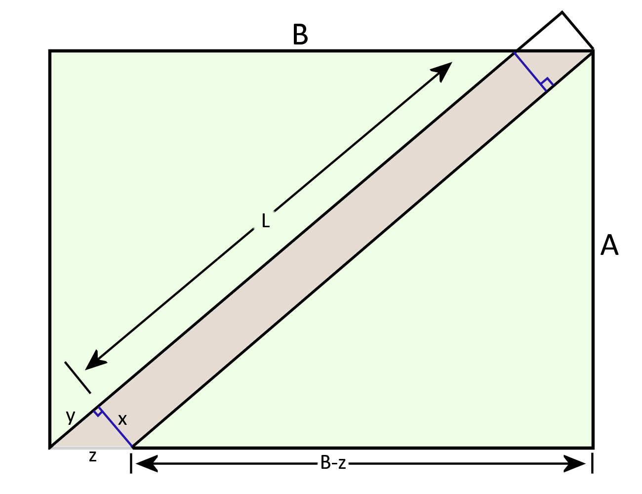 conceptual diagram moving the triangle in the bottom left to the top right so as to demonstrate why the area of the path is given by x(L+y)
