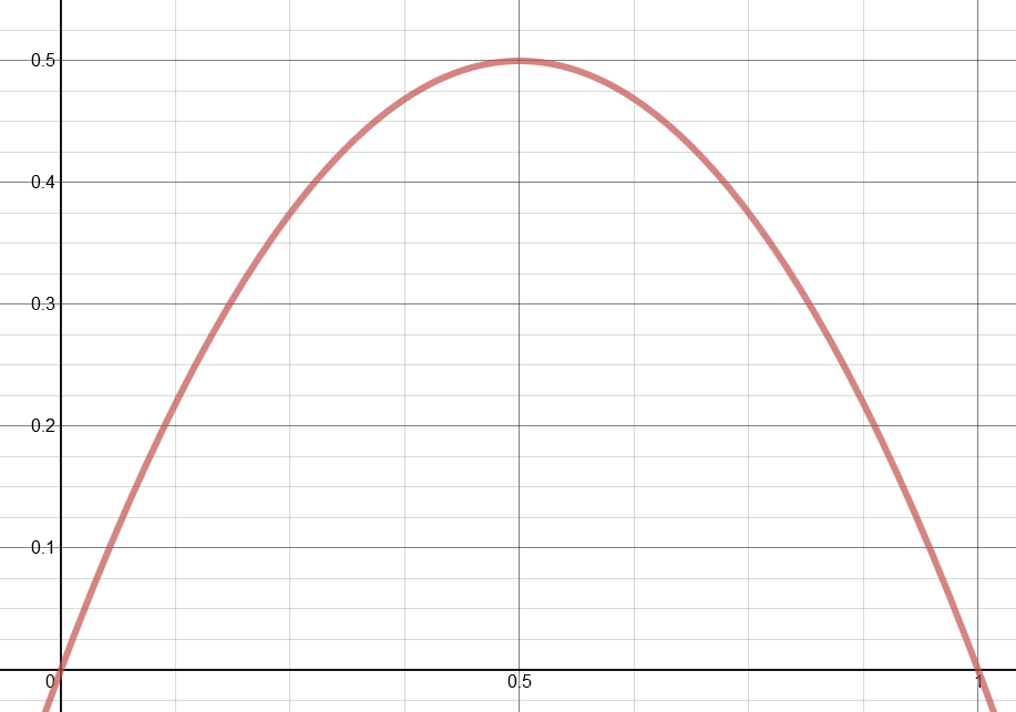 image to show the probability distribution